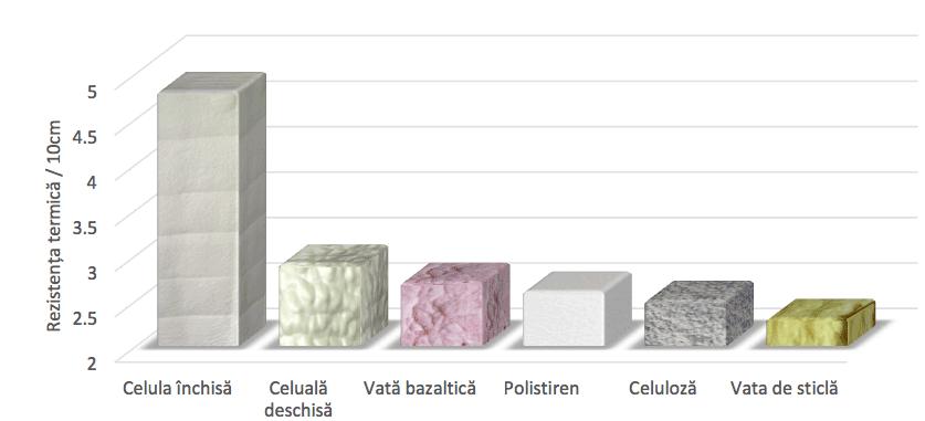 Performanța termică a materialelor izolatoare